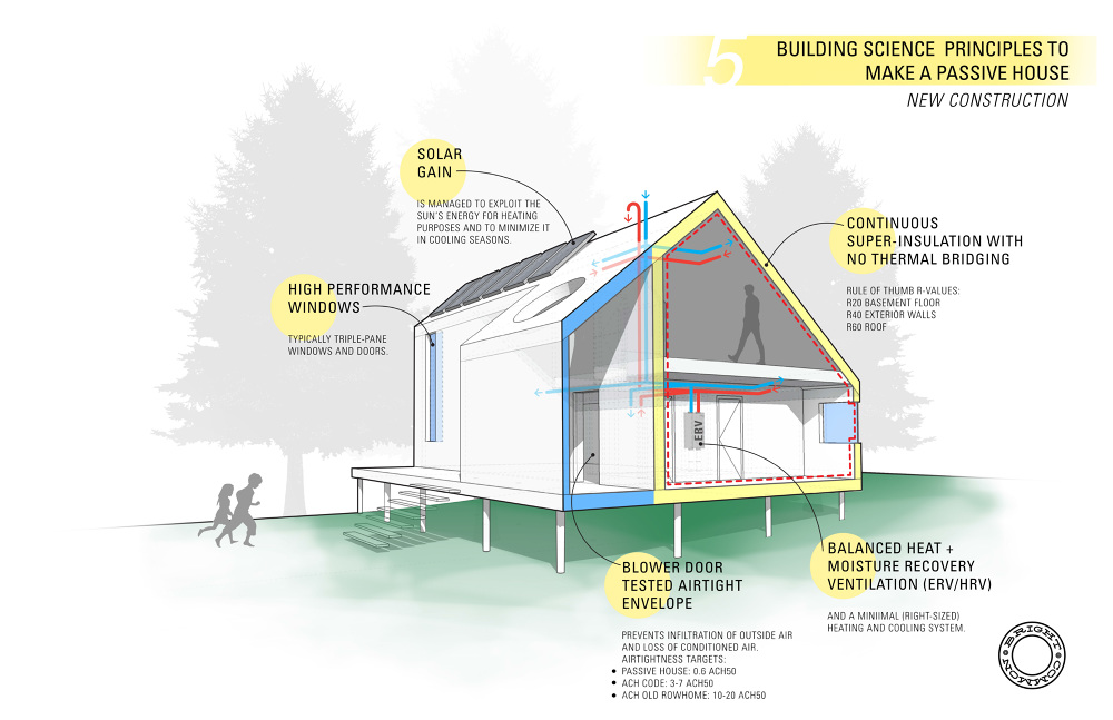Passive house bright common for How to build a passive solar house