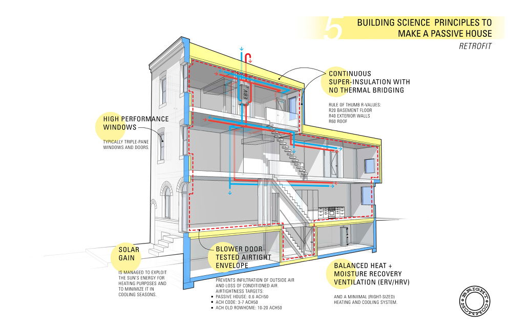 Passive House Bright Common
